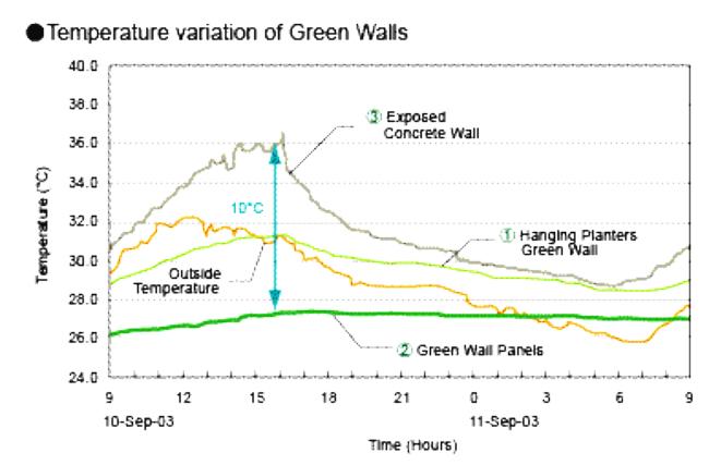 Grafikon a borostyán hűtő hatásáról