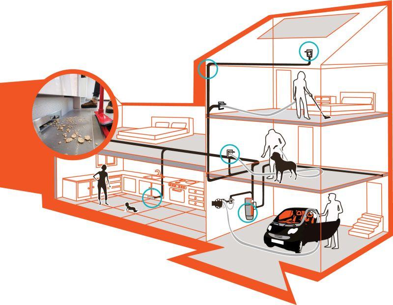 Köxponti porszívó rendszer rajza egy házban